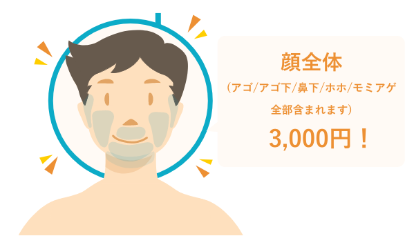 当院では、顔全体(アゴ・アゴ下・鼻下・ホホ・モミアゲ)まとめて3,000円!